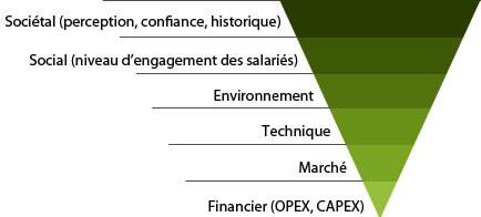 criteres_de_faisabilite_societaux